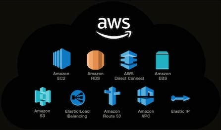 AWS Cloud Computing Architecture